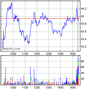 3par Intraday Stock Chart Wednesday, 22 May 2013