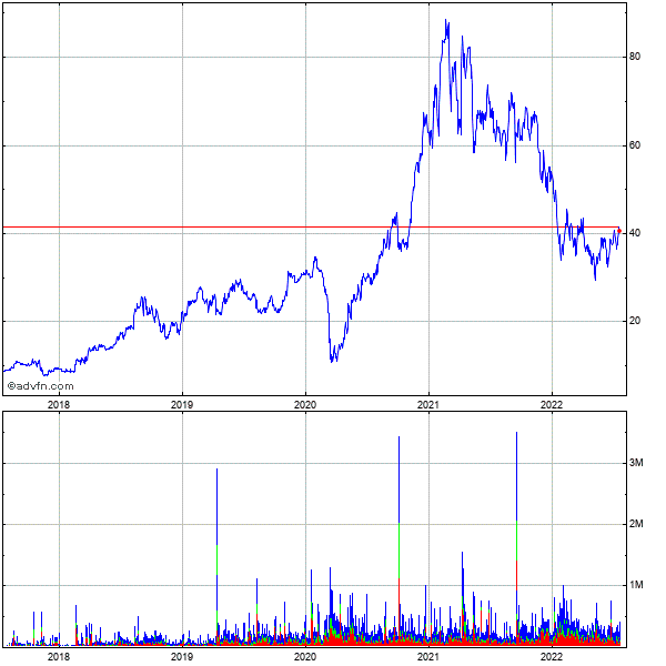3par 5 Year Historical Stock Chart May 2008 to May 2013
