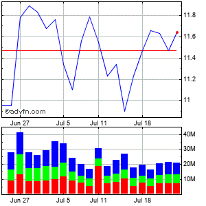 Petroleo Brasileiro S.a. Monthly Stock Chart September 2015 to October 2015