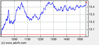 Petroleo Brasil Intraday Stock Chart