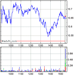 Petroleo Brasileiro S.a. Cl A Intraday Stock Chart Tuesday, 21 May 2013