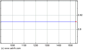 Patriot Coal Intraday stock chart