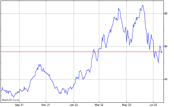 Precision Drilling Trust Historical Stock Chart May 2012 to May 2013