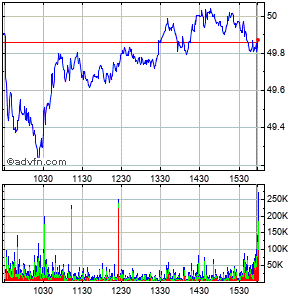 Pfizer Intraday Stock Chart Friday, 24 October 2014