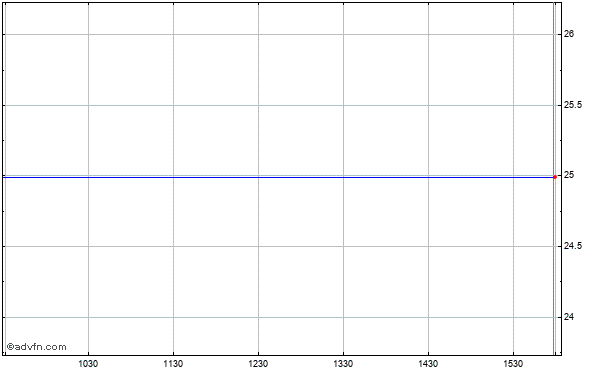 Prudential Financial, Inc. Intraday Stock Chart Wednesday, 07 October 2015