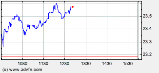Provident Financial Intraday Stock Chart