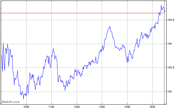 Procter & Gamble Co. Intraday Stock Chart Tuesday, 01 September 2015
