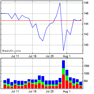 Procter & Gamble Co. Monthly Stock Chart April 2013 to May 2013