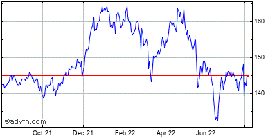 Procter & Gamble Co. Historical Stock Chart September 2014 to September 2015