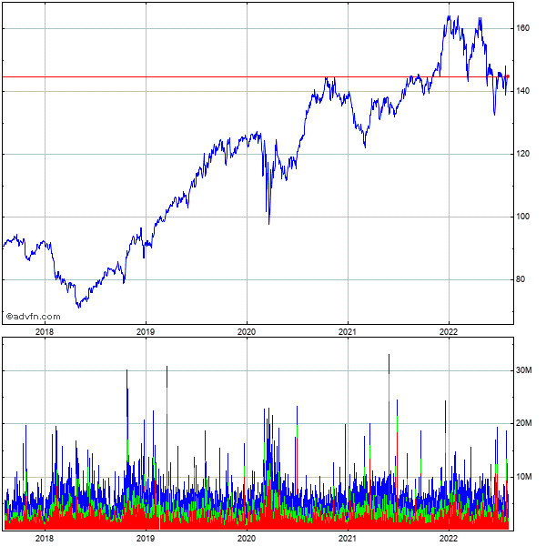 Procter & Gamble Co. 5 Year Historical Stock Chart May 2008 to May 2013