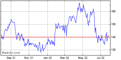 Packaging Corp of America Historical Stock Chart May 2012 to May 2013