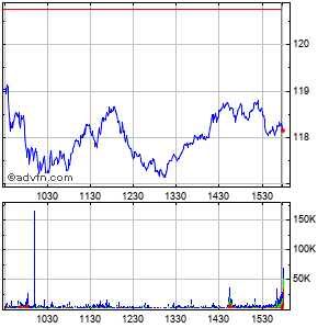 Prologis Intraday Stock Chart Thursday, 23 May 2013