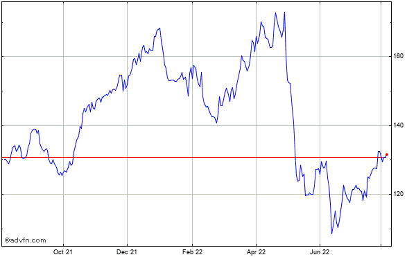 Prologis Historical Stock Chart May 2012 to May 2013