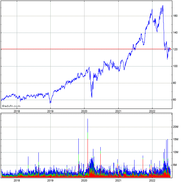 Prologis 5 Year Historical Stock Chart May 2008 to May 2013