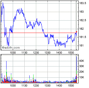 Pnc Financial Services Grp. (the) Intraday Stock Chart Friday, 24 October 2014