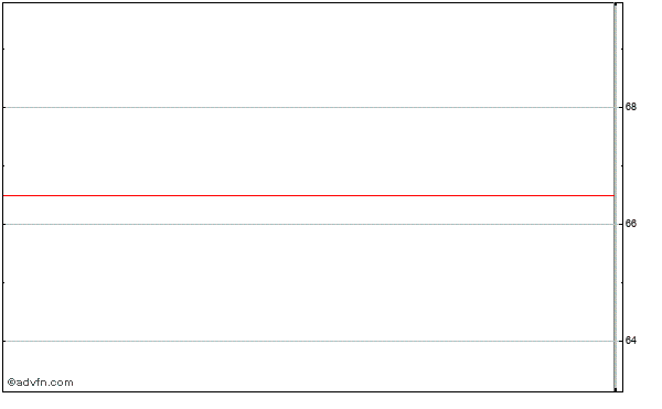 Pre-paid Legal Services Intraday Stock Chart Monday, 20 May 2013