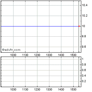 Cfi Djia Ppns Intraday Stock Chart Tuesday, 21 May 2013