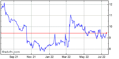 Pearson Historical Stock Chart May 2012 to May 2013