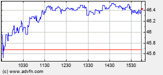 Petrochina Intraday Stock Chart