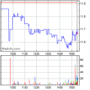 Praxair, Inc. Intraday Stock Chart Sunday, 30 August 2015