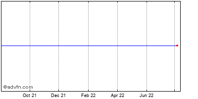Pplus Lmg-4 Historical Stock Chart October 2013 to October 2014