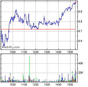 Rite Aid Corp. Intraday Stock Chart Thursday, 02 October 2014
