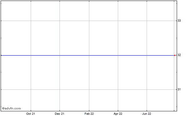 Rackspace Hosting Historical Stock Chart May 2012 to May 2013