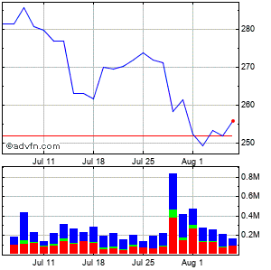Everest Re Grp. Ltd Monthly Stock Chart January 2015 to February 2015