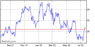 Regions Financial Corp (new) Historical Stock Chart May 2012 to May 2013