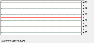 Rio Tinto  Intraday Stock Chart