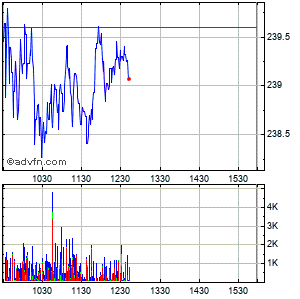 Resmed Inc. Intraday Stock Chart Sunday, 30 August 2015