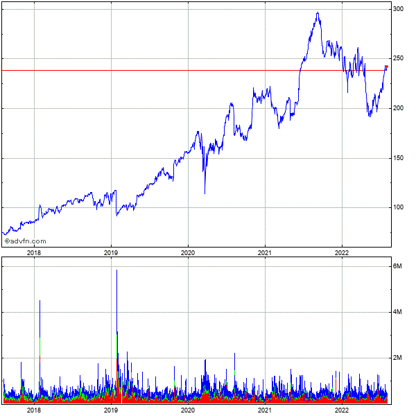Resmed Inc. 5 Year Historical Stock Chart August 2010 to August 2015