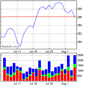 Rogers Corp. Monthly Stock Chart April 2013 to May 2013