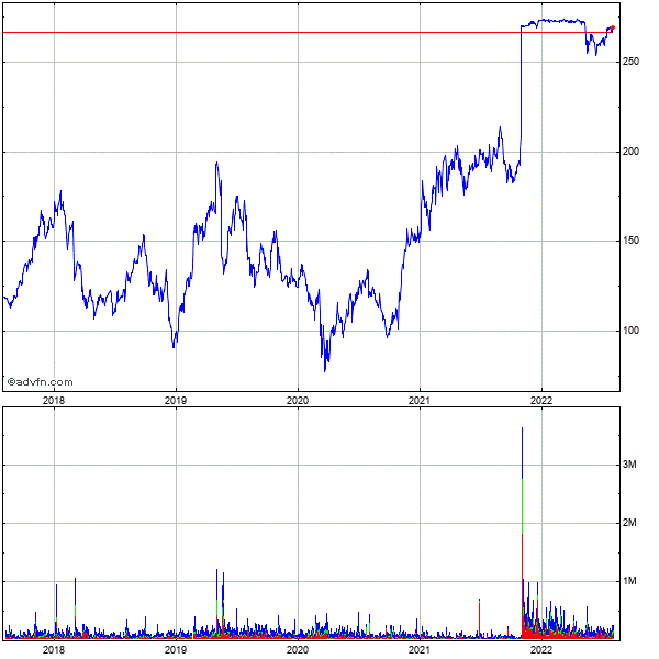 Rogers Corp. 5 Year Historical Stock Chart May 2008 to May 2013
