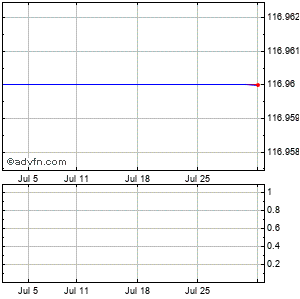 Raytheon Co. Monthly Stock Chart July 2014 to August 2014