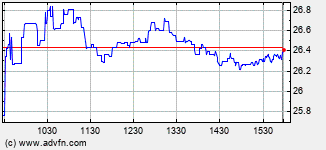 Ryerson Intraday  Chart