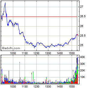 Sprint Nextel Corp Intraday Stock Chart Sunday, 29 March 2015