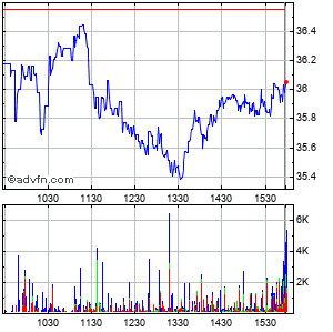 Sonic Automotive, Inc. Intraday Stock Chart Saturday, 10 October 2015