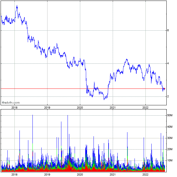 Banco Santander Chile (new) 5 Year Historical Stock Chart May 2008 to May 2013