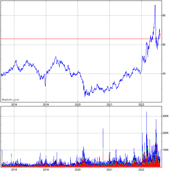Sabine Royalty Trust 5 Year Historical Stock Chart May 2008 to May 2013