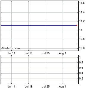 Seabright Insurance Holdings Monthly Stock Chart July 2015 to August 2015