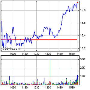 Sandridge Energy Intraday Stock Chart Saturday, 25 October 2014