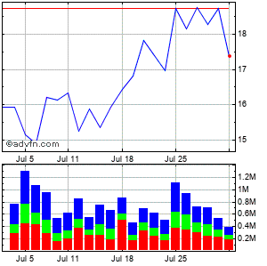 Sandridge Energy Monthly Stock Chart September 2014 to October 2014