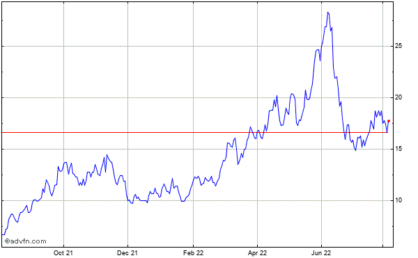 Sandridge Energy Historical Stock Chart October 2013 to October 2014