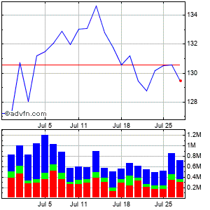 Smucker (j.m.) Co. Monthly Stock Chart October 2014 to October 2014