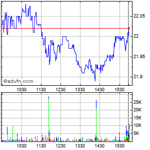 Sk Telecom Co., Ltd. (south Korea) Intraday Stock Chart Tuesday, 21 May 2013