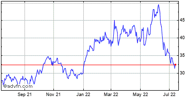 Schlumberger Ltd. (netherlands Antilles) Historical Stock Chart October 2013 to October 2014