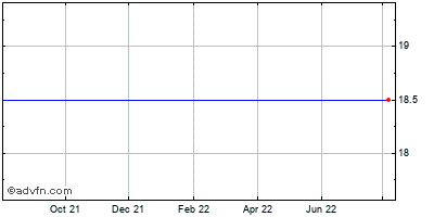 Sara Lee Corp. Historical Stock Chart May 2012 to May 2013