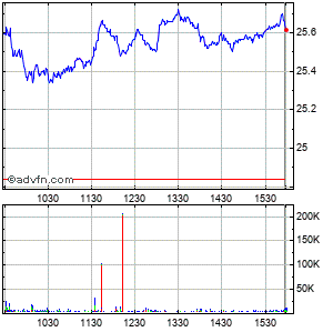 Smith & Nephew Intraday Stock Chart Friday, 24 May 2013