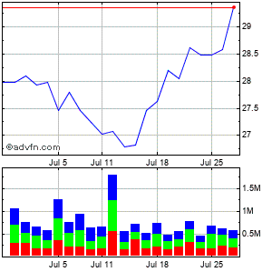 Smith & Nephew Monthly Stock Chart April 2013 to May 2013